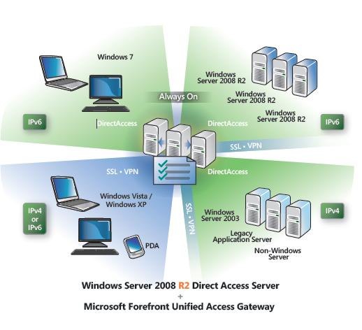 unified access gateway directaccess